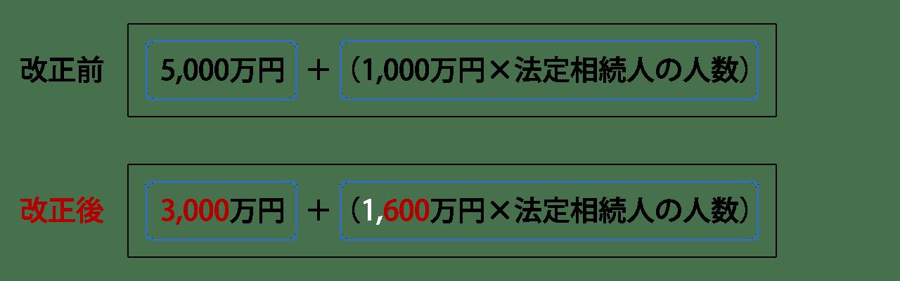相続税の課税対象拡大(改正前、改正後)