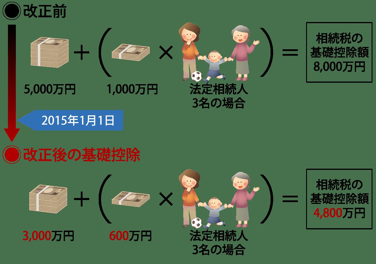 相続税の課税対象拡大後の例
