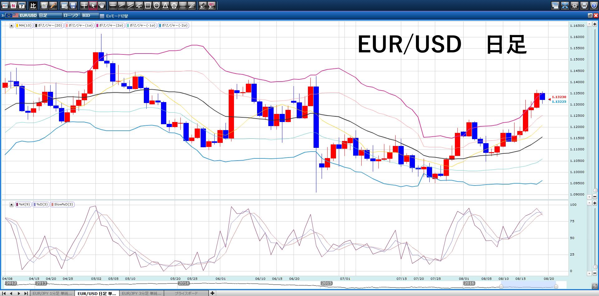 EUR/USDはここ数日、順調に上がってきていた