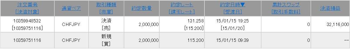 1日で3,200万円の利益