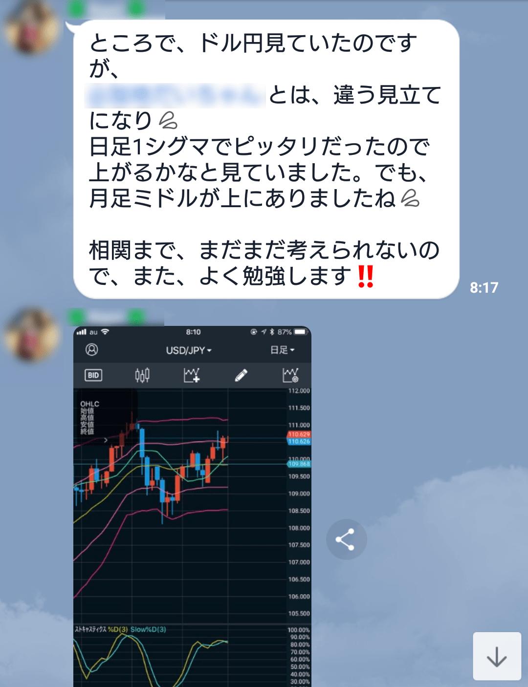メンバーさんによるドル円考察